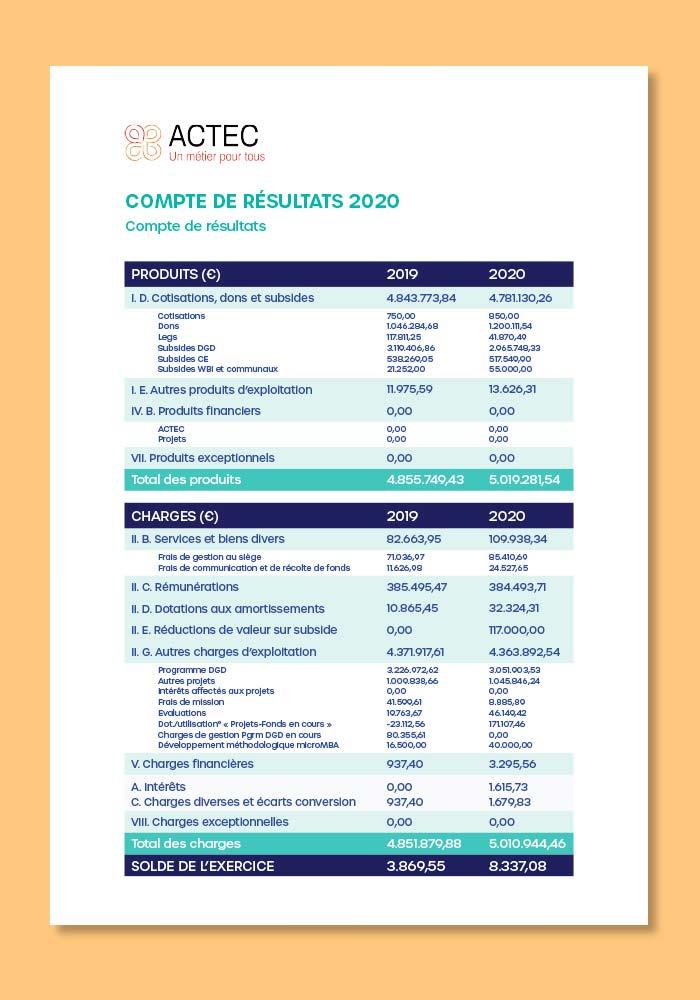 Compte de résultats 2020